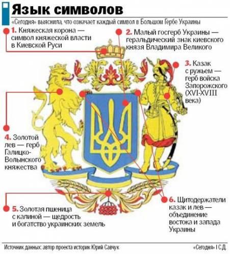 значение герб украины